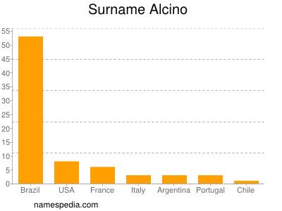 Surname Alcino