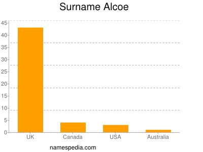 Surname Alcoe
