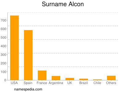 Surname Alcon