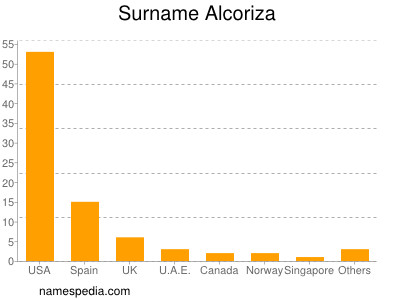 Surname Alcoriza