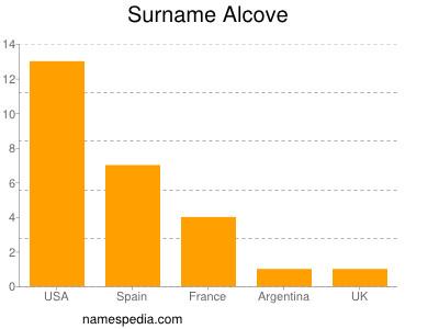 Surname Alcove