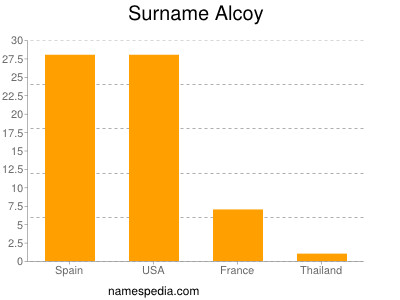 Surname Alcoy