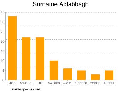 Surname Aldabbagh