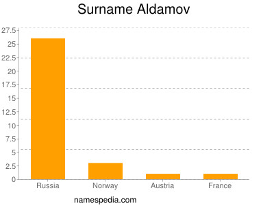 Surname Aldamov