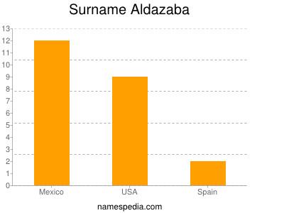 Surname Aldazaba