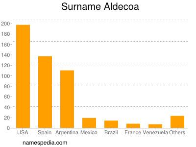 Surname Aldecoa