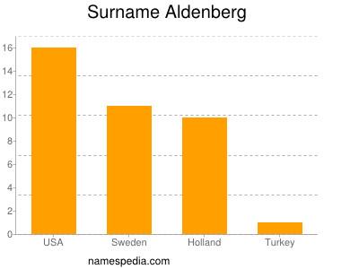 Surname Aldenberg