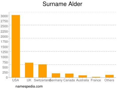 Surname Alder
