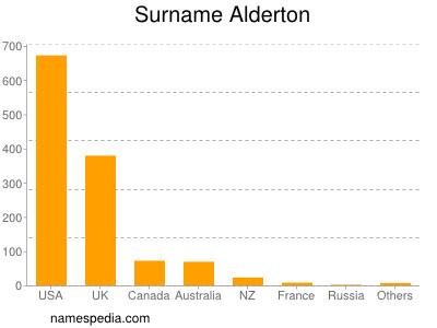 Surname Alderton