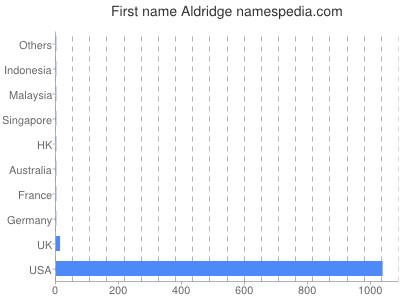 Given name Aldridge