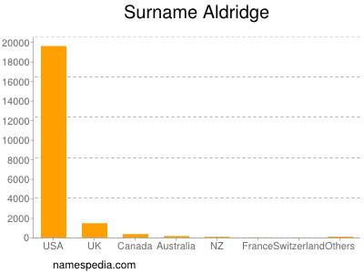Surname Aldridge