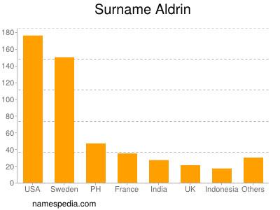 Surname Aldrin