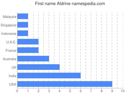 Given name Aldrine