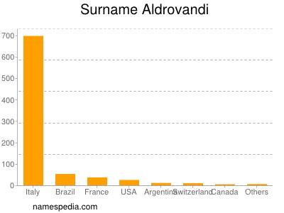 Surname Aldrovandi