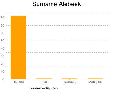 Surname Alebeek