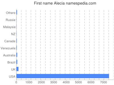 Given name Alecia