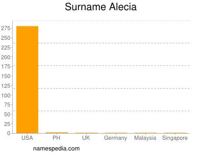 Surname Alecia