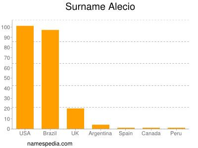 Surname Alecio