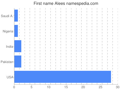 Given name Alees