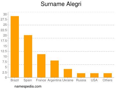 Surname Alegri
