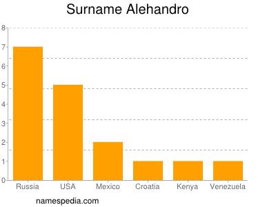Surname Alehandro