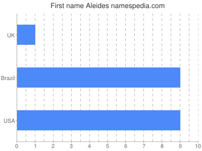 Given name Aleides
