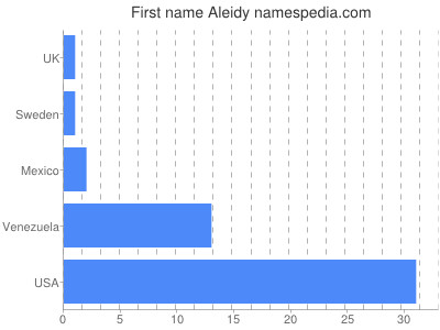 Given name Aleidy