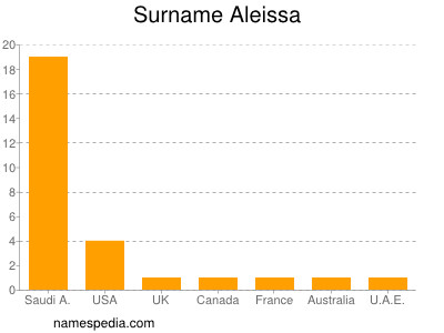 Surname Aleissa