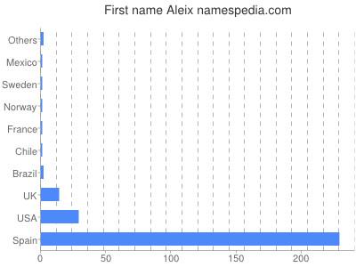 Given name Aleix
