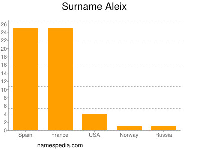 Surname Aleix