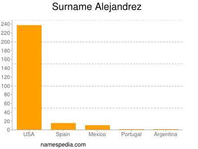 Surname Alejandrez