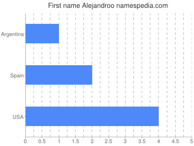 Given name Alejandroo