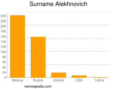Surname Alekhnovich
