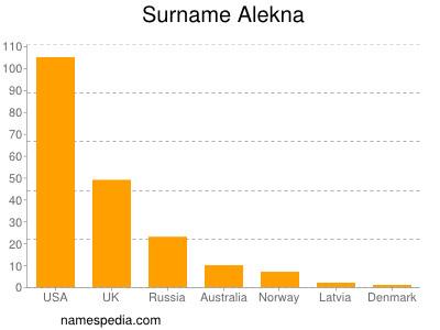 Surname Alekna
