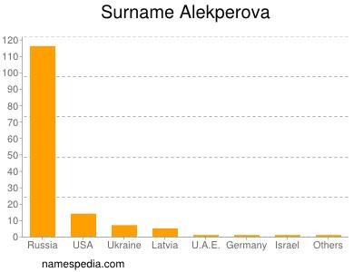 Surname Alekperova