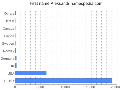 Given name Aleksandr