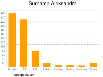 Surname Aleksandra