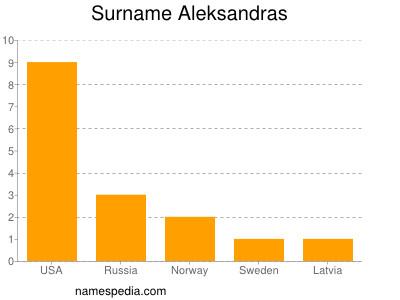 Surname Aleksandras