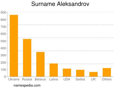 Surname Aleksandrov