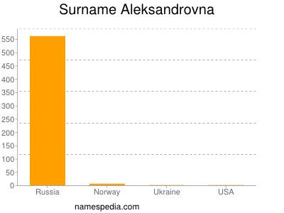 Surname Aleksandrovna