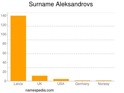 Surname Aleksandrovs