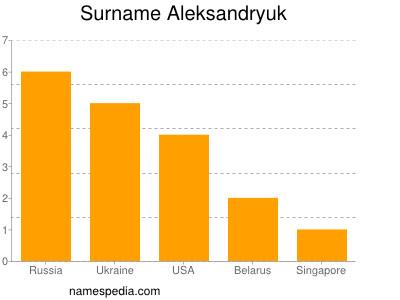 Surname Aleksandryuk