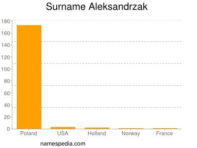 Surname Aleksandrzak