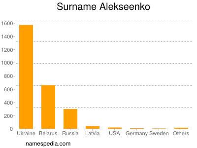 Surname Alekseenko