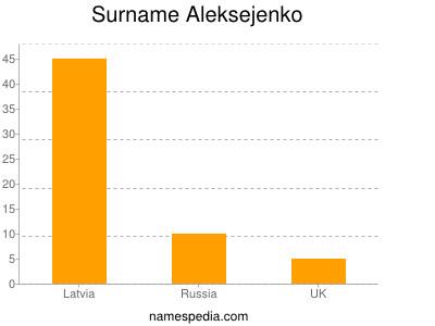 Surname Aleksejenko