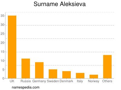 Surname Aleksieva