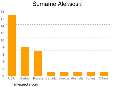 Surname Aleksoski