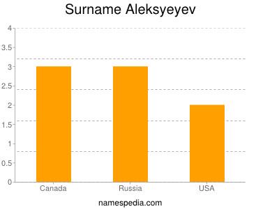 Surname Aleksyeyev