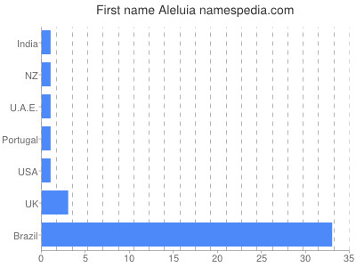 Given name Aleluia
