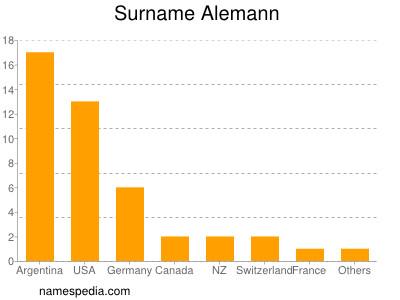 Surname Alemann
